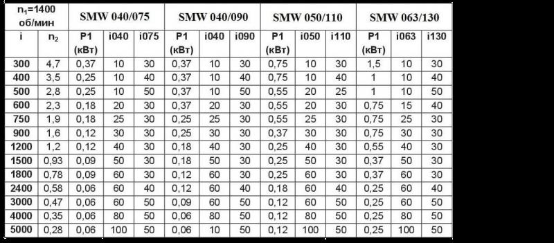 Возможные конструктивные комбинации двухступенчатых червячных редукторов серии SMW/SMW